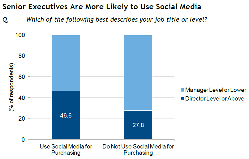 idc-fig3-execs-likely-to-use-social