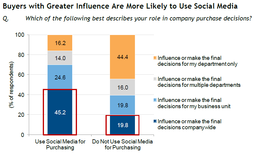 idc-fig4-buyers-greater-influence-use-social