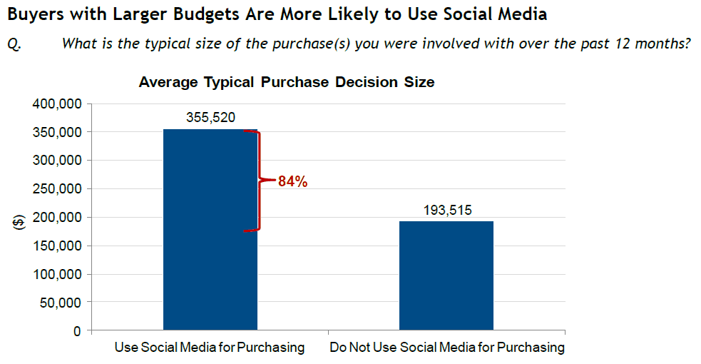 idc-fig5-larger-budgets-use-social