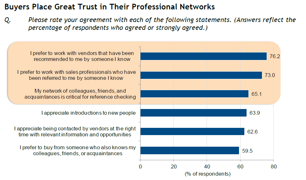 idc-fig7-trust-in-networks