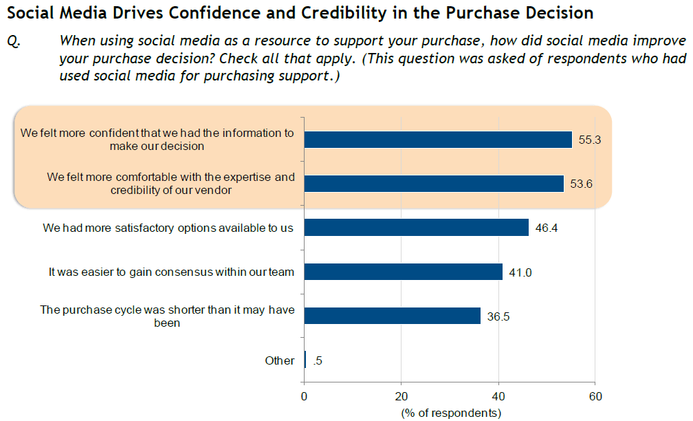 idc-fig8-social-drives-confidence